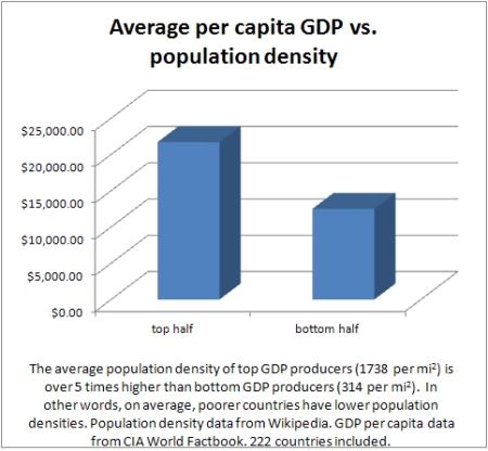 average gdp vs population density
