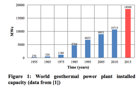 The number of geothermal powerplants worldwide is expected to increase by 73% between 2010 and 2015. Image source: geothermal-energy.org.