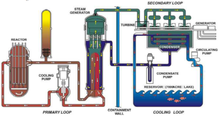 Schematic of a nuclear power plant. Notice how a closed loop of water is heated, passed over a turbine, cooled, and reheated. Image source: South Texas Nuclear Project.