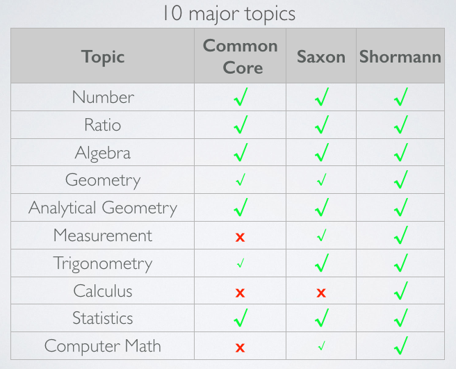 The New Shormann Math vs  Saxon Math and Common Core