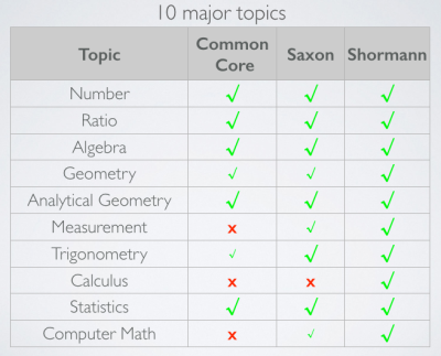 The 10 major topics of Shormann Math, compared to John Saxon's books and Common Core standards.