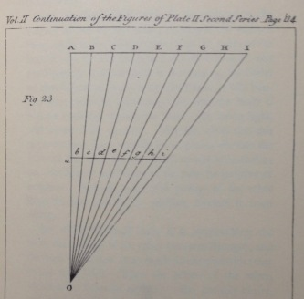 Plate II, Fig 23, line AI parallel to line ai, each divided into 8 equal segments.